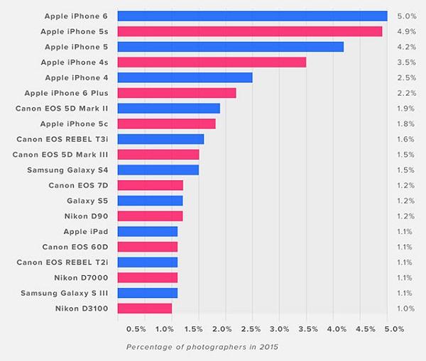 Flickr 用戶最愛的拍照裝置排行|青蘋果3C專業收購相機專賣店