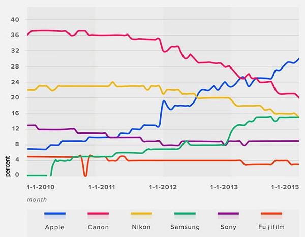 Flickr 用戶最愛拍照裝置的變化趨勢圖(圖/petapixel)|青蘋果3C專業收購相機專賣店